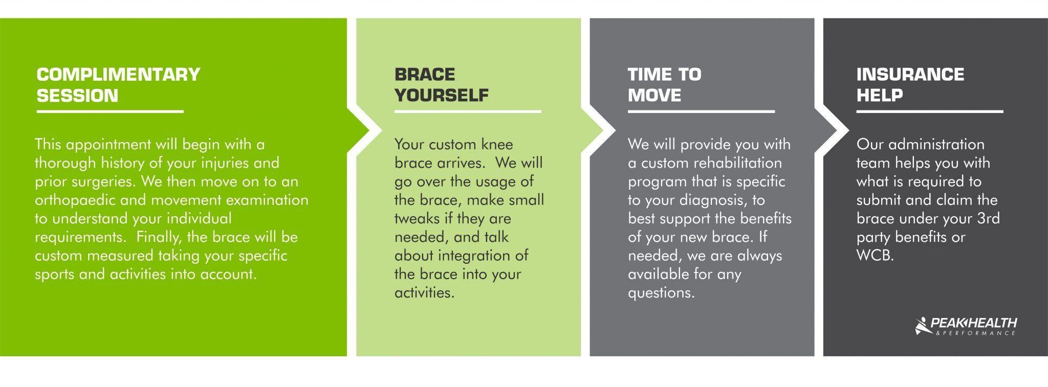 Custom Orthopaedic Knee Bracing - How It Works